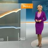 """""""CO2 Ausstoß"""", heute 19Uhr, 04.09.2012, Moderation Petra Gerster, © ZDF"""